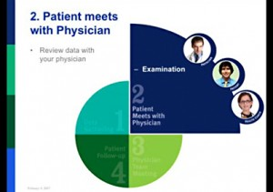 Patient and Physician Chart example